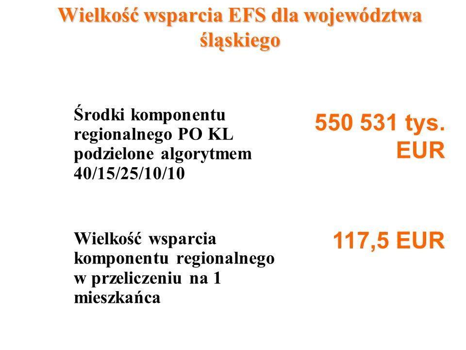 Wielkość wsparcia EFS dla województwa śląskiego