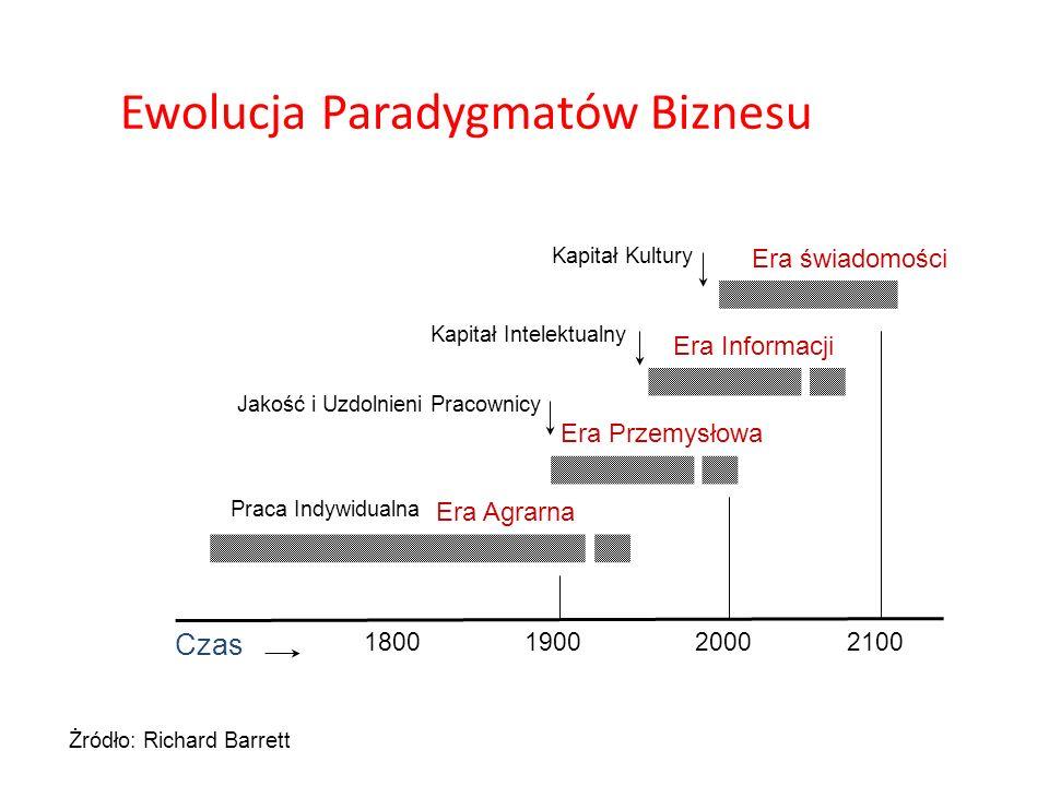 Ewolucja Paradygmatów Biznesu