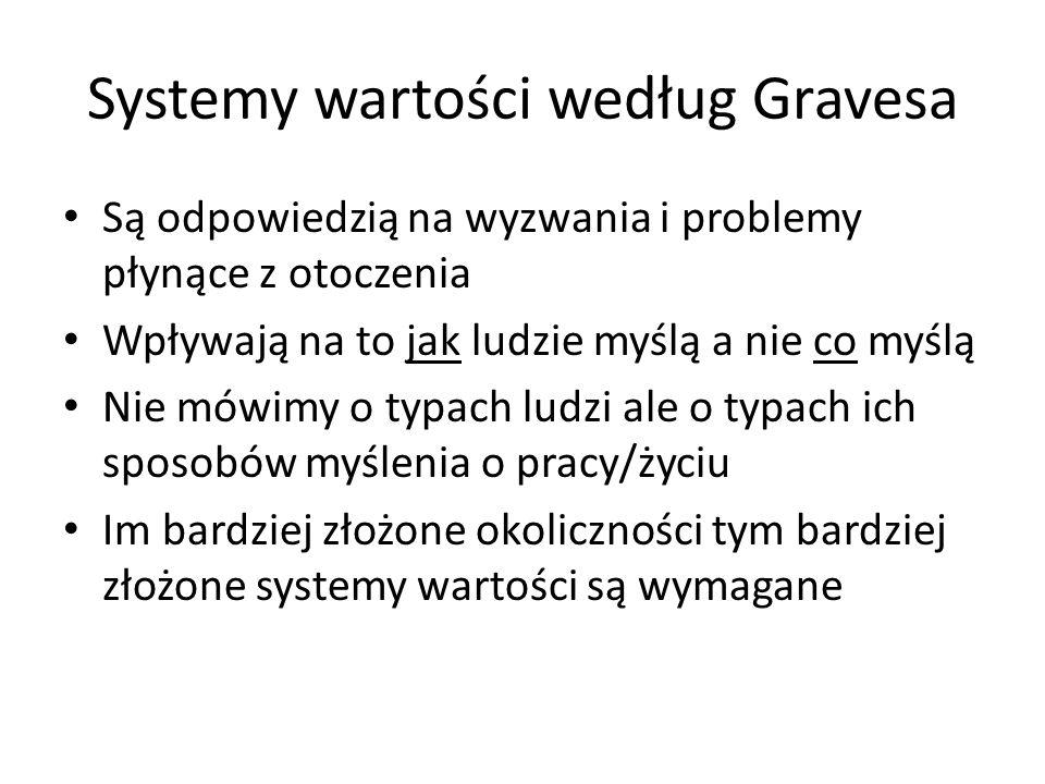 Systemy wartości według Gravesa