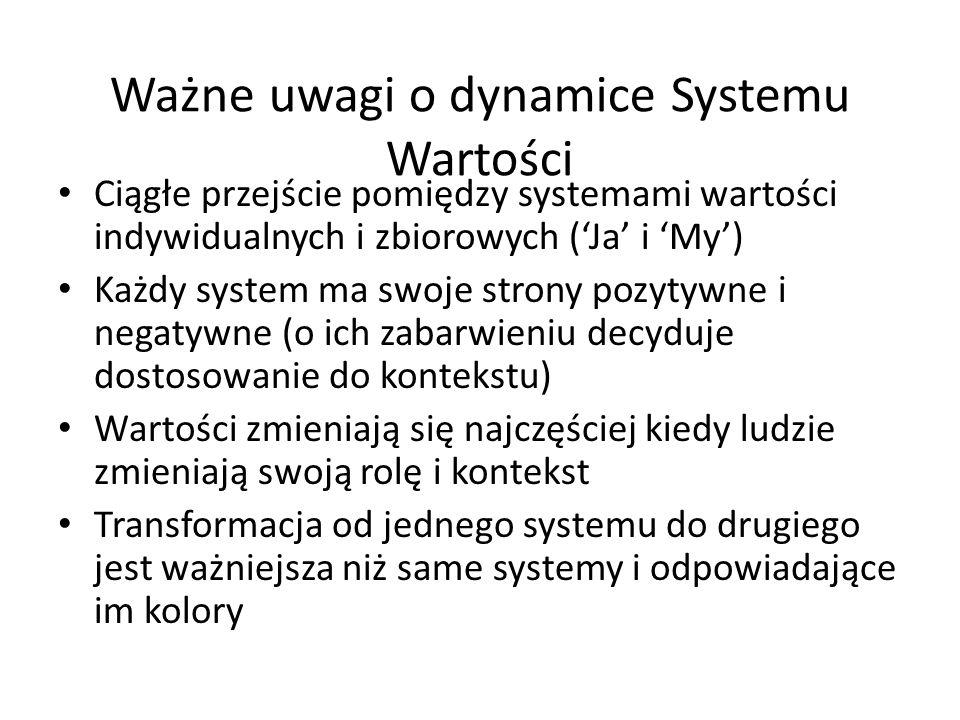 Ważne uwagi o dynamice Systemu Wartości