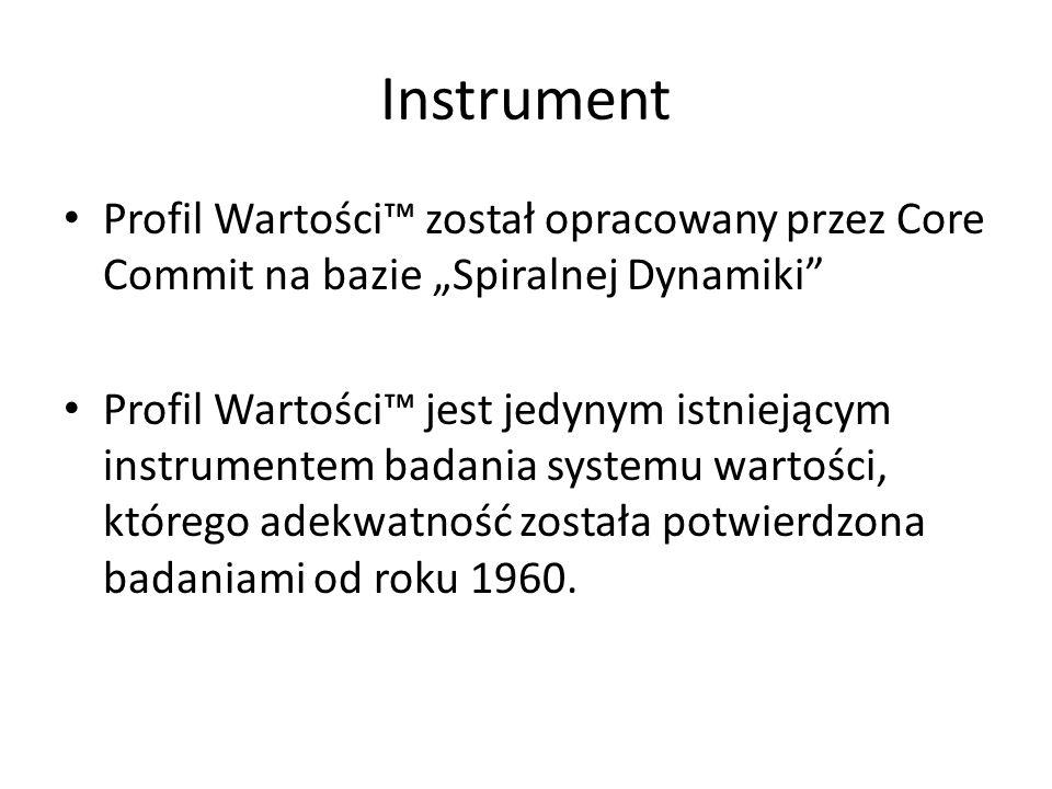 """Instrument Profil Wartości™ został opracowany przez Core Commit na bazie """"Spiralnej Dynamiki"""