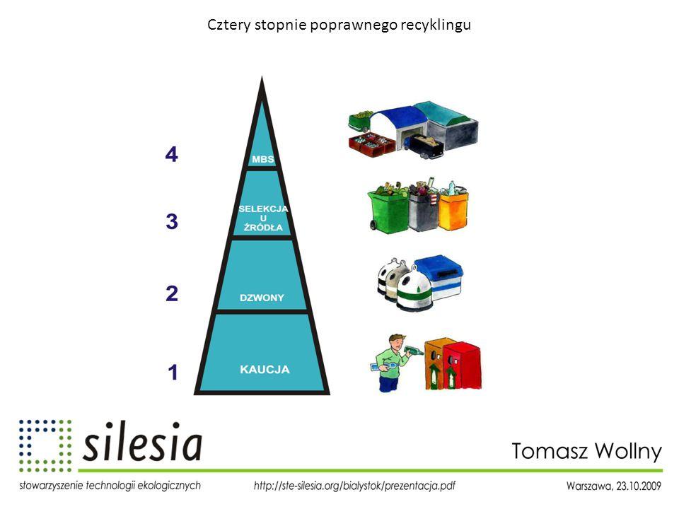 Cztery stopnie poprawnego recyklingu