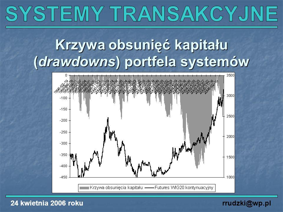 Krzywa obsunięć kapitału (drawdowns) portfela systemów