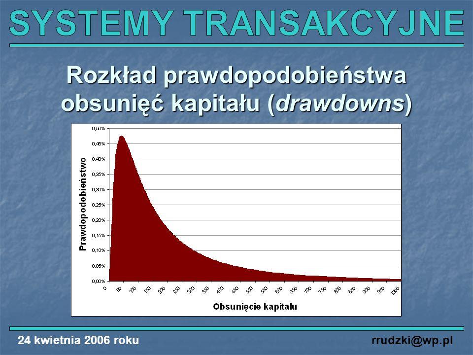 Rozkład prawdopodobieństwa obsunięć kapitału (drawdowns)