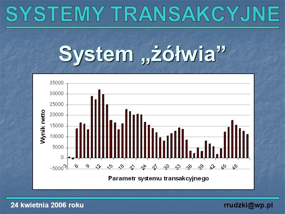 """System """"żółwia"""