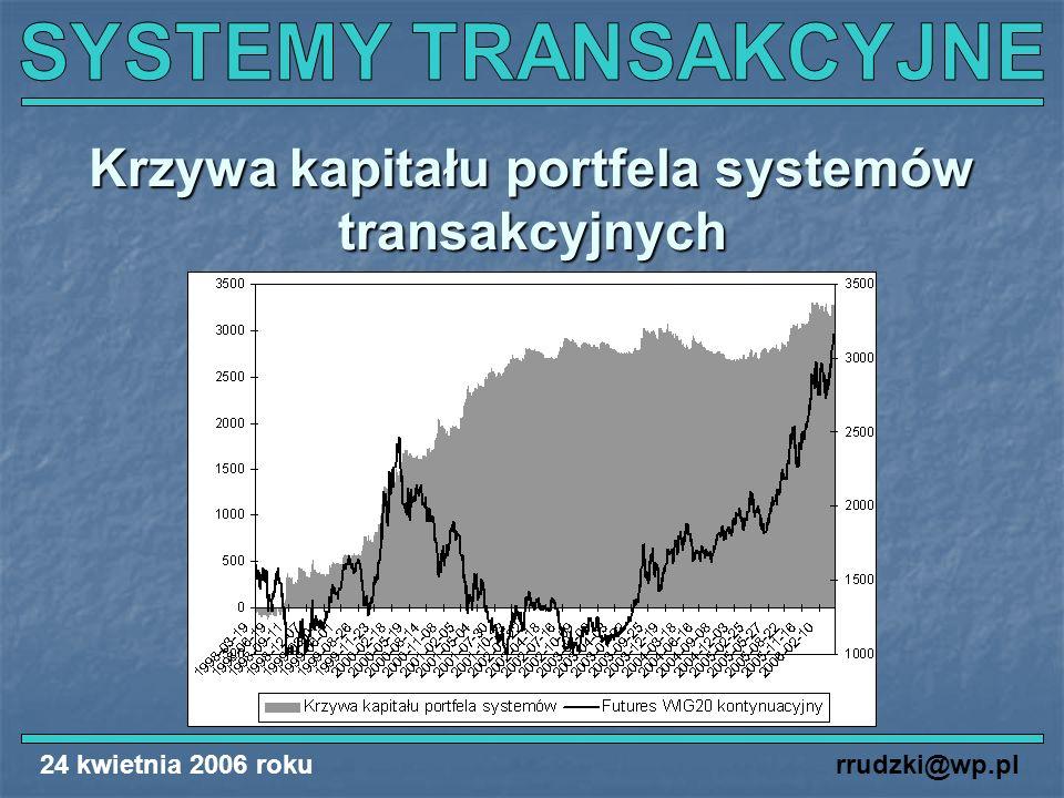 Krzywa kapitału portfela systemów transakcyjnych