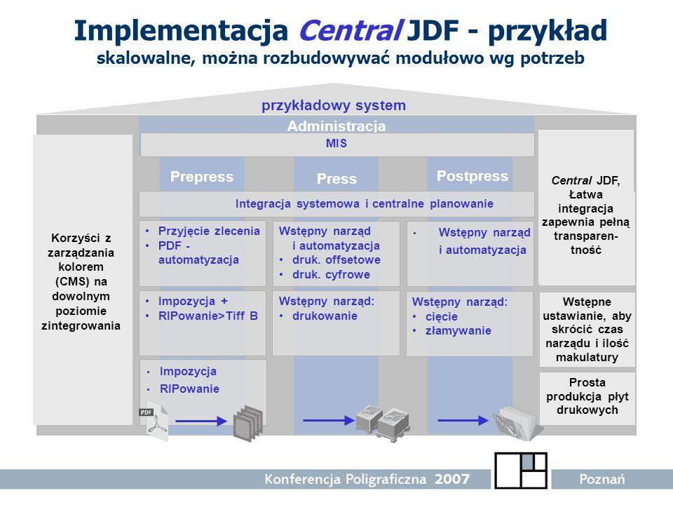 Implementacja Central JDF - przykład skalowalne, można rozbudowywać modułowo wg potrzeb