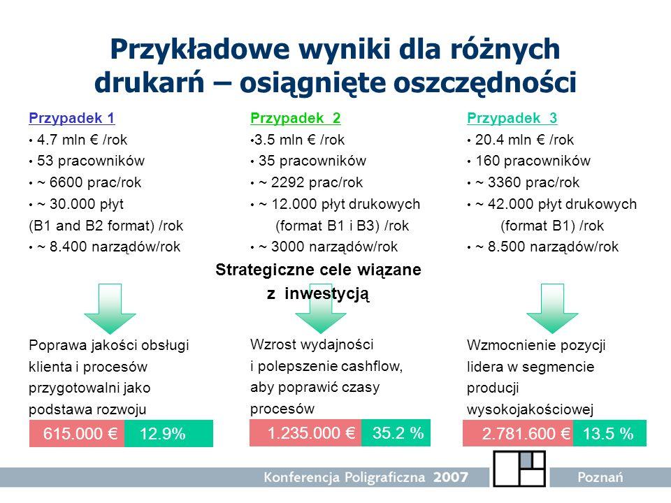 Przykładowe wyniki dla różnych drukarń – osiągnięte oszczędności