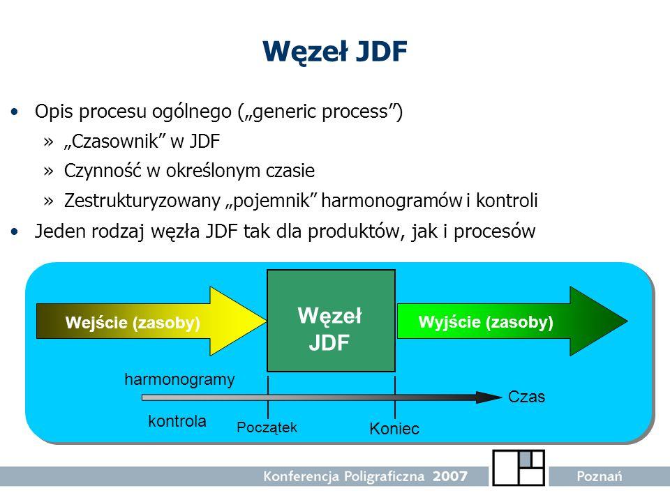 """Węzeł JDF Węzeł JDF Opis procesu ogólnego (""""generic process )"""