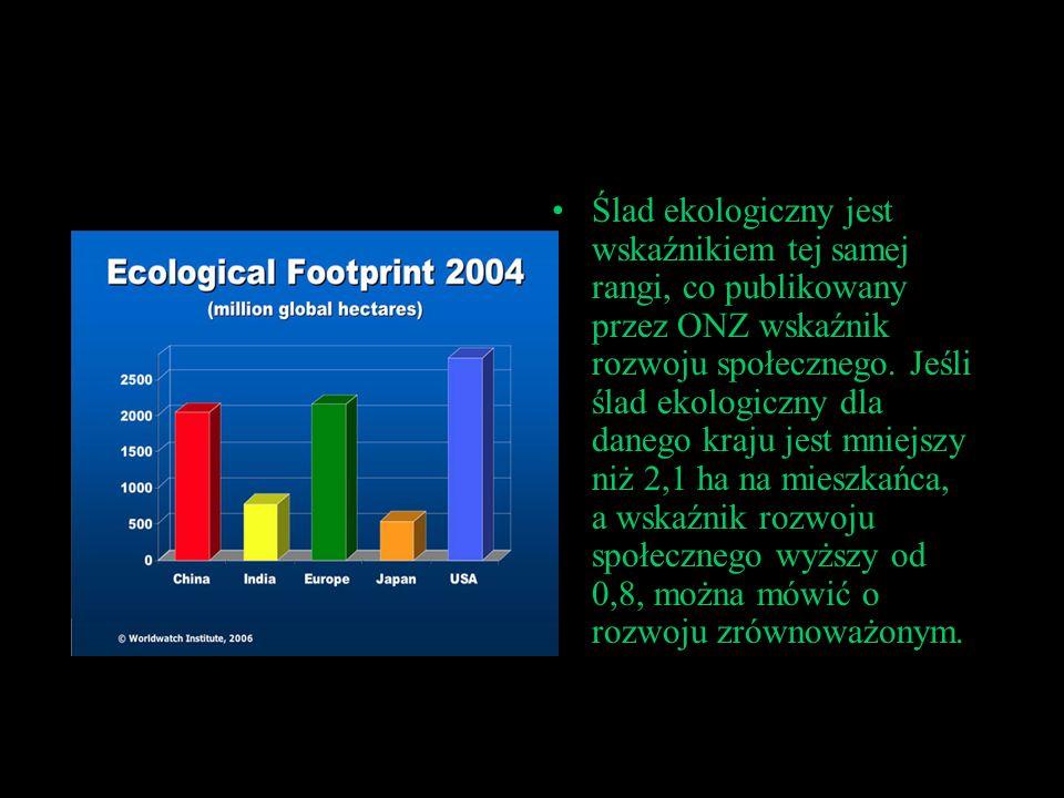 Ślad ekologiczny jest wskaźnikiem tej samej rangi, co publikowany przez ONZ wskaźnik rozwoju społecznego.