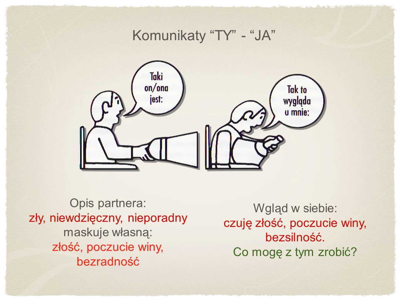 Komunikaty TY - JA Opis partnera: Wgląd w siebie: