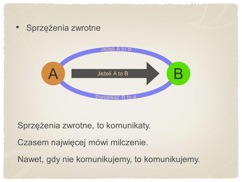 B A Sprzężenia zwrotne Sprzężenia zwrotne, to komunikaty.