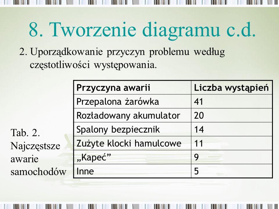 8. Tworzenie diagramu c.d. 2. Uporządkowanie przyczyn problemu według częstotliwości występowania. Przyczyna awarii.