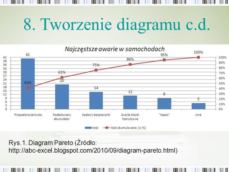 8. Tworzenie diagramu c.d. Rys.1. Diagram Pareto (Źródło: