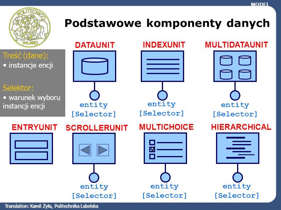 Podstawowe komponenty danych