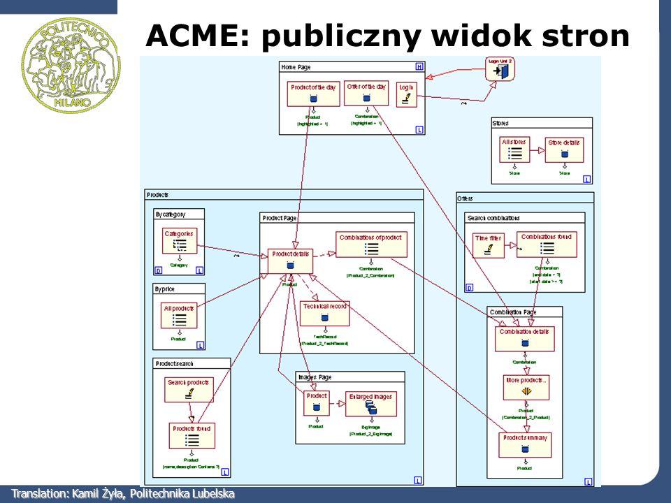 ACME: publiczny widok stron