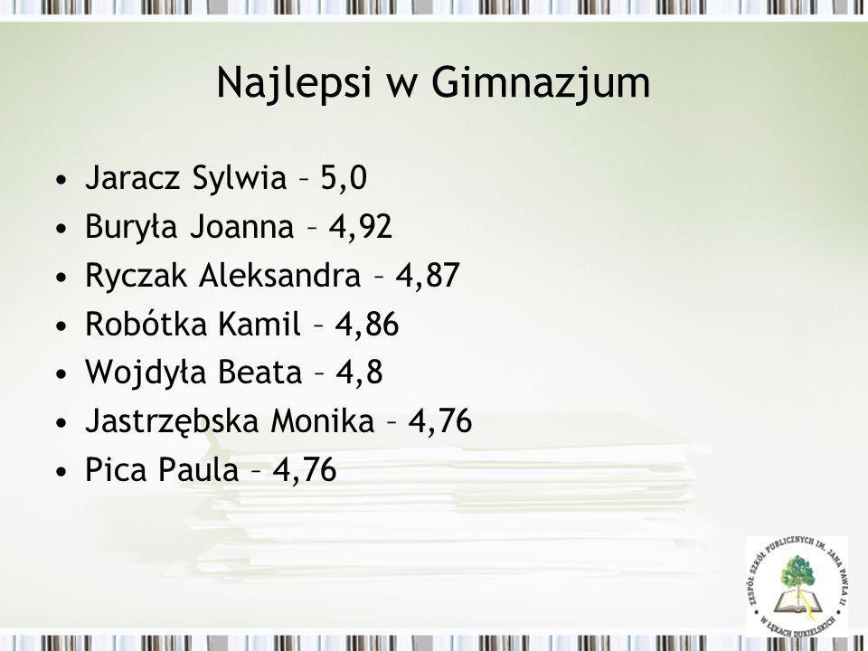 Najlepsi w Gimnazjum Jaracz Sylwia – 5,0 Buryła Joanna – 4,92