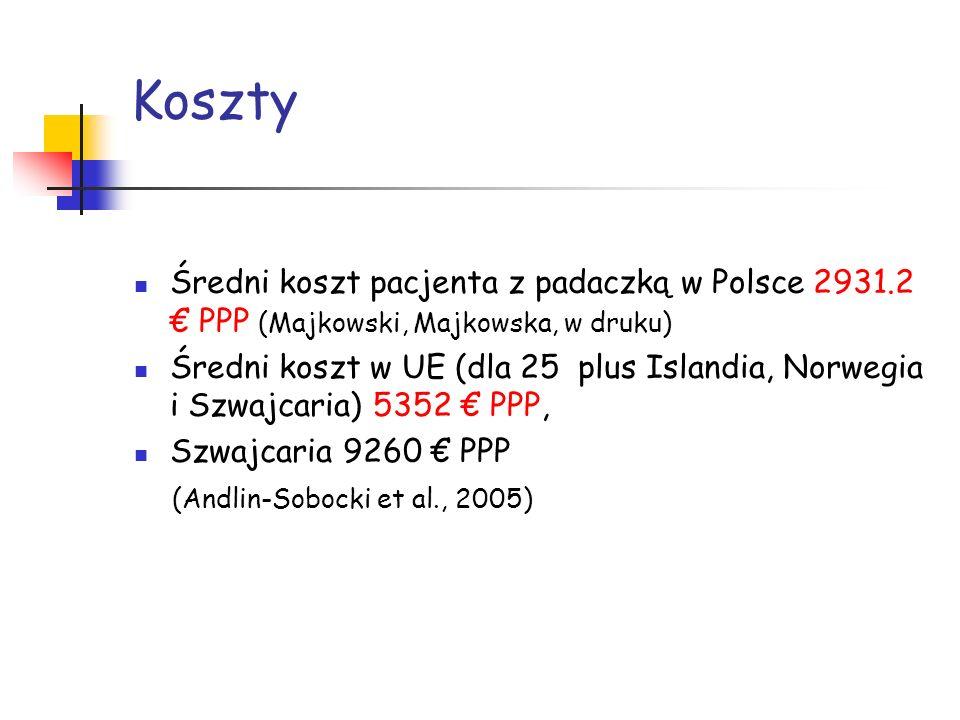 Koszty Średni koszt pacjenta z padaczką w Polsce 2931.2 € PPP (Majkowski, Majkowska, w druku)