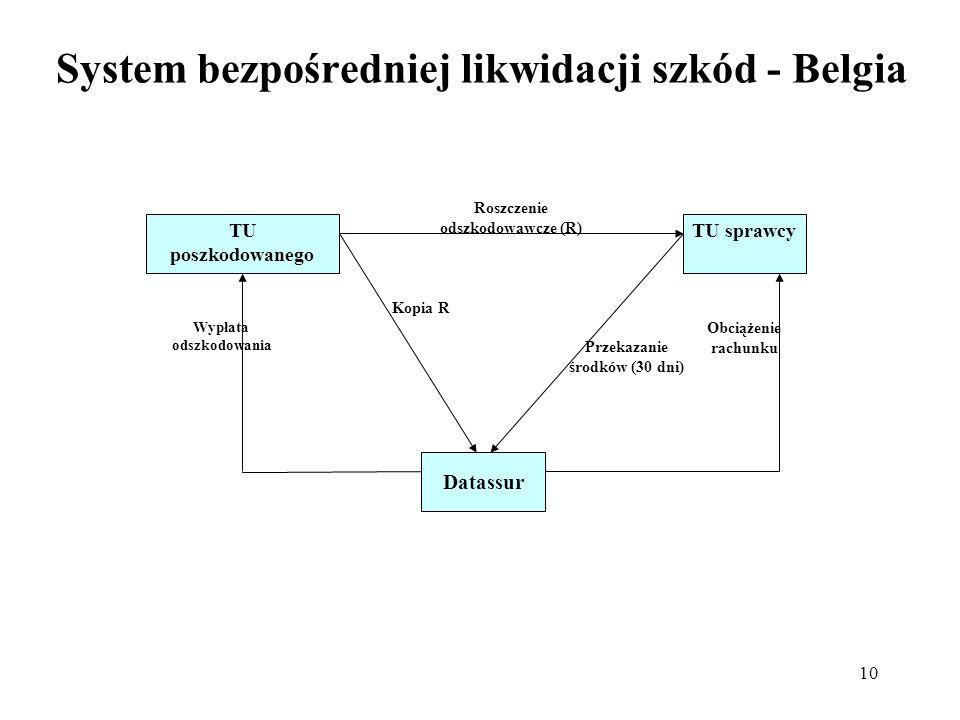 System bezpośredniej likwidacji szkód - Belgia