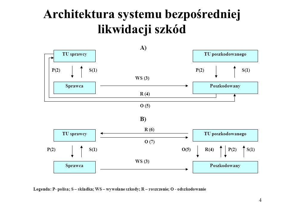 Architektura systemu bezpośredniej likwidacji szkód