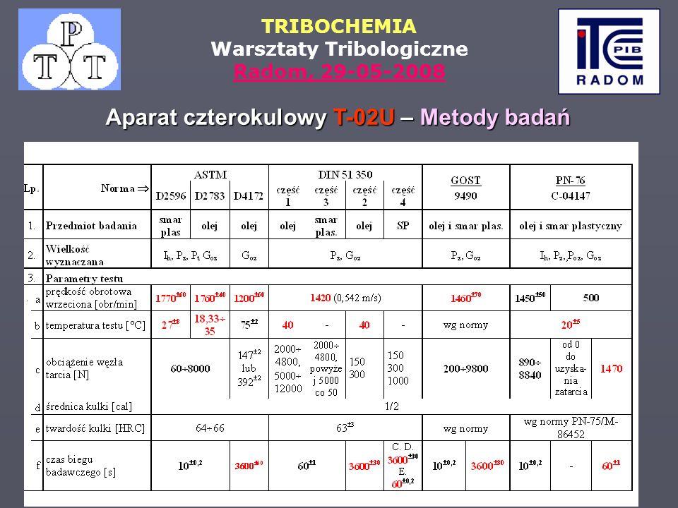 Aparat czterokulowy T-02U – Metody badań