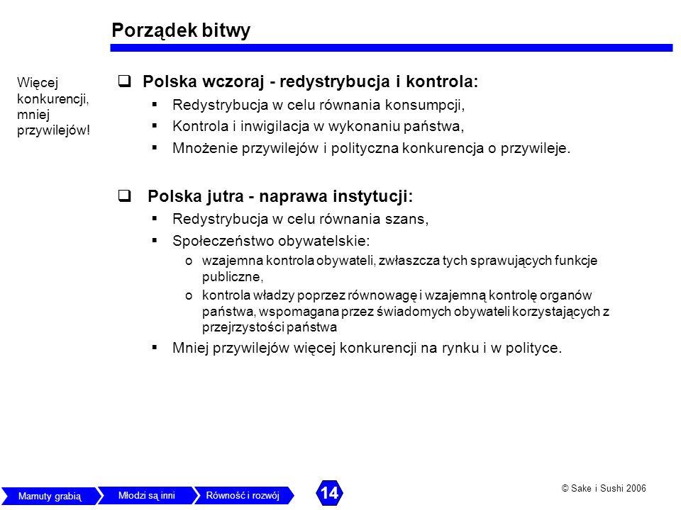 Porządek bitwy Polska wczoraj - redystrybucja i kontrola: