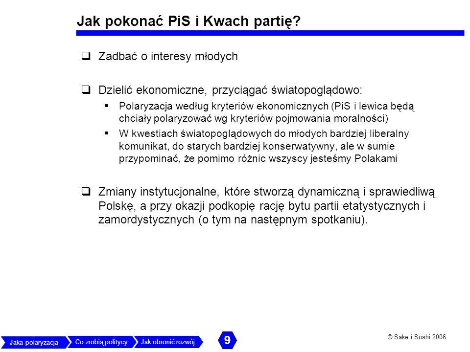 Jak pokonać PiS i Kwach partię