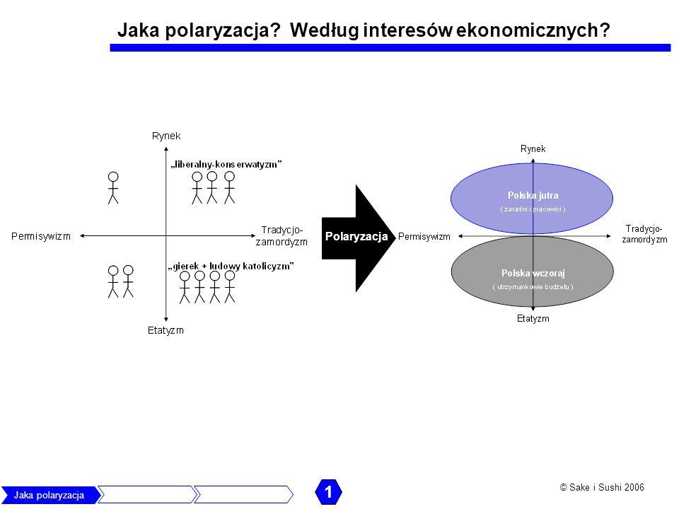 Jaka polaryzacja Według interesów ekonomicznych