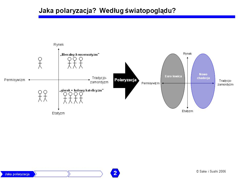 Jaka polaryzacja Według światopoglądu