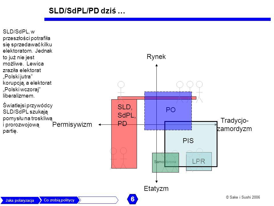 SLD/SdPL/PD dziś … Rynek SLD, SdPL, PD PO Tradycjo-zamordyzm