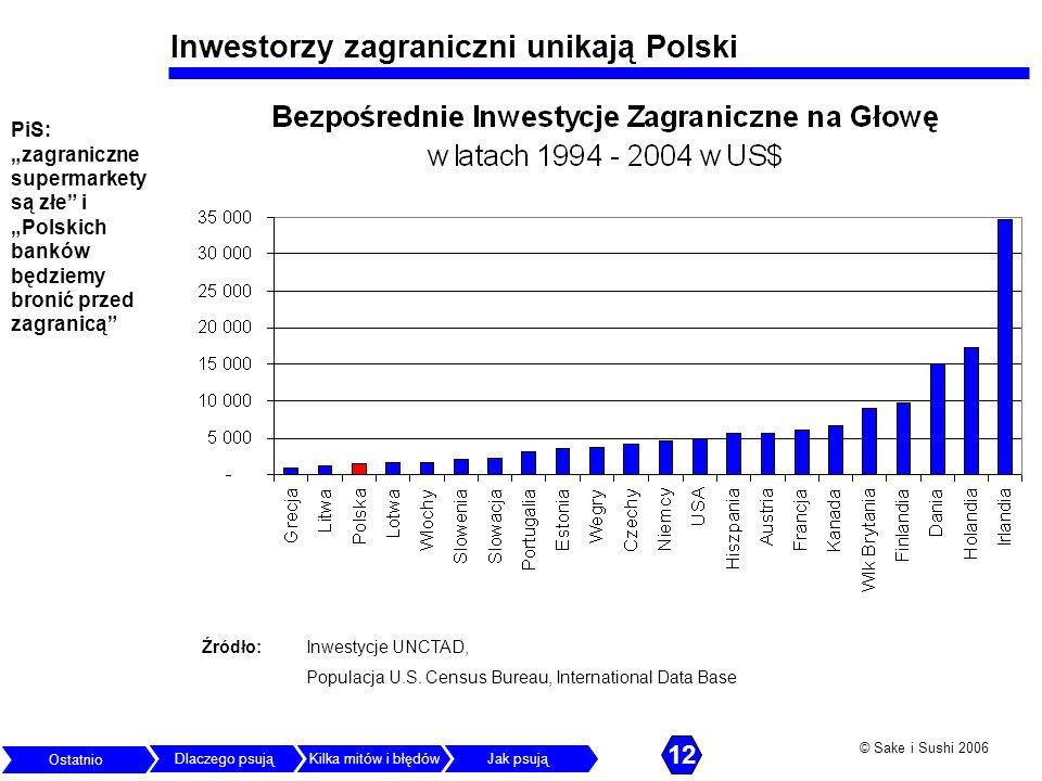Inwestorzy zagraniczni unikają Polski