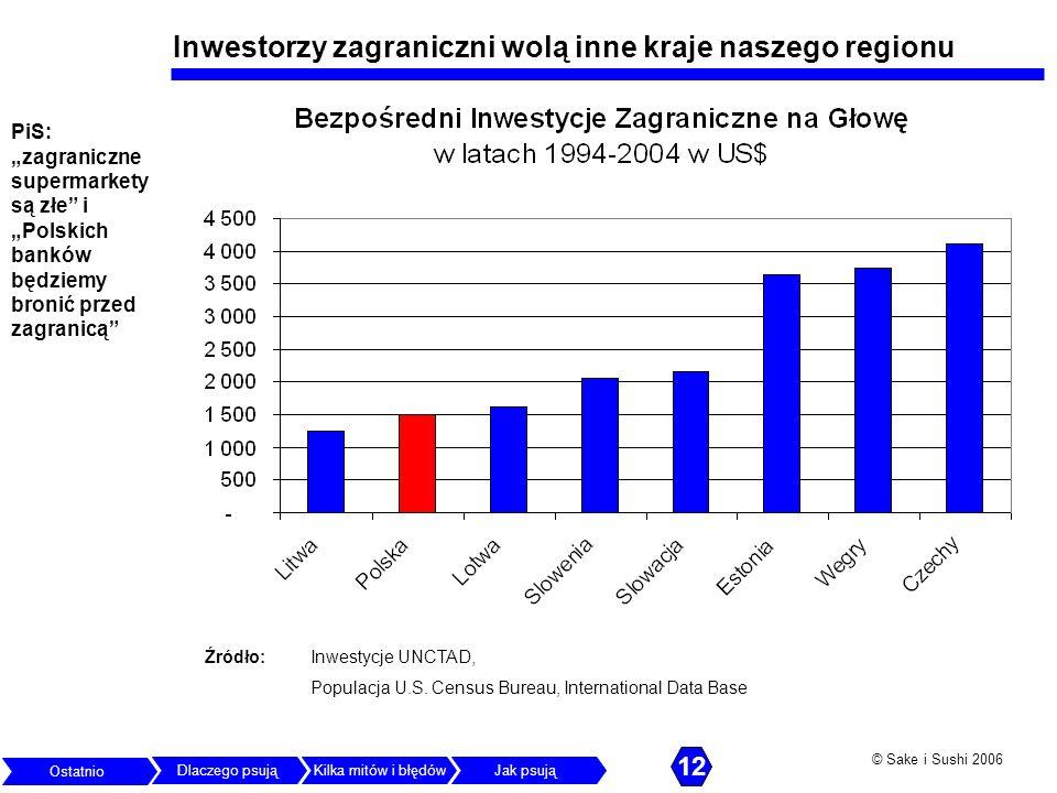Inwestorzy zagraniczni wolą inne kraje naszego regionu