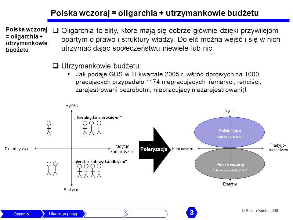 Polska wczoraj = oligarchia + utrzymankowie budżetu