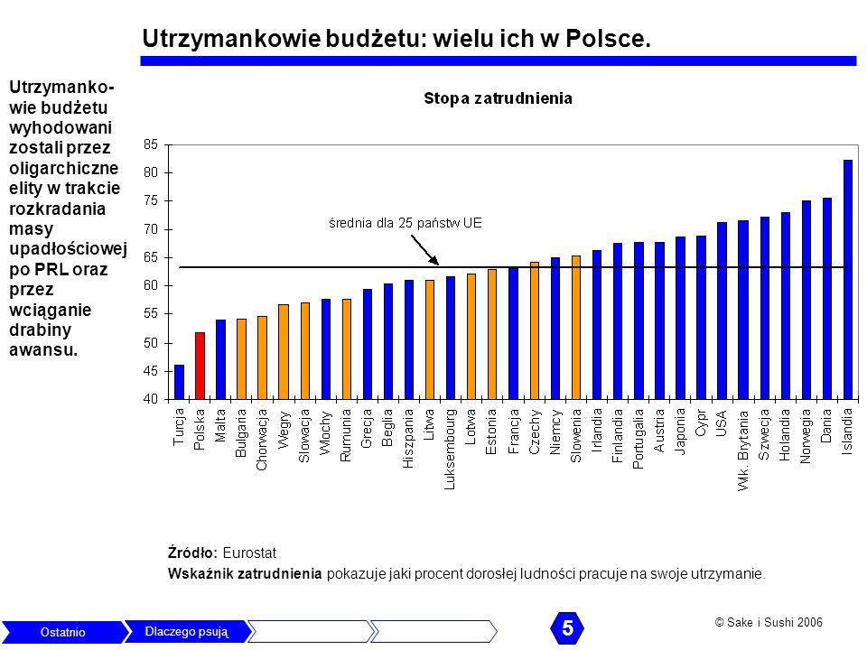 Utrzymankowie budżetu: wielu ich w Polsce.