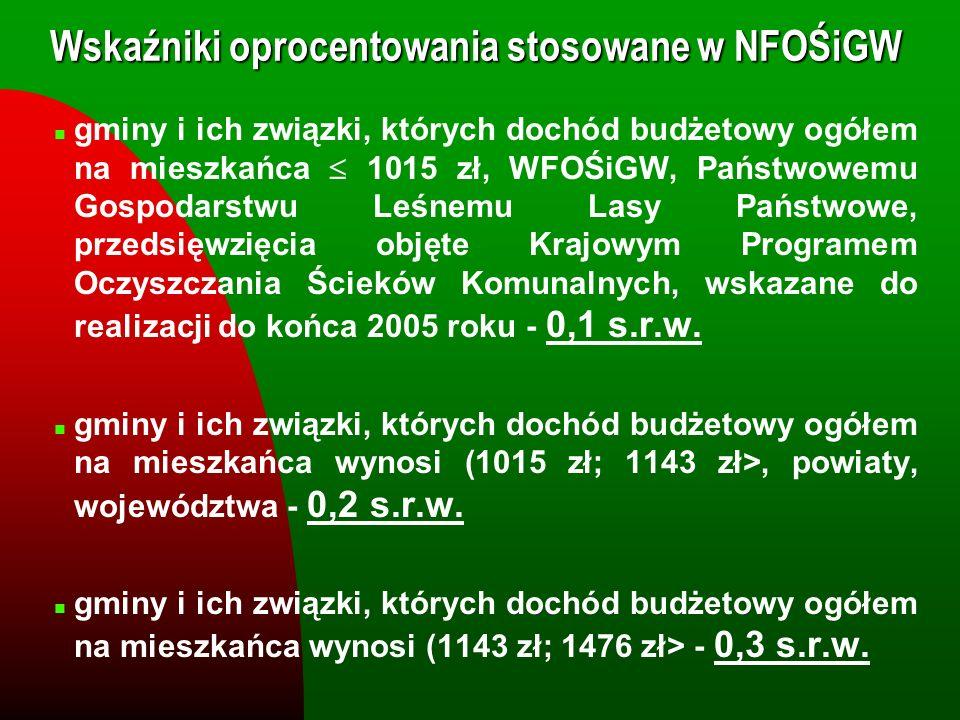Wskaźniki oprocentowania stosowane w NFOŚiGW