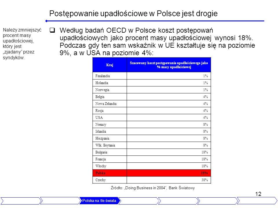 Postępowanie upadłościowe w Polsce jest drogie