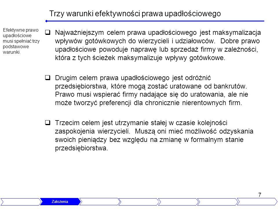 Trzy warunki efektywności prawa upadłościowego