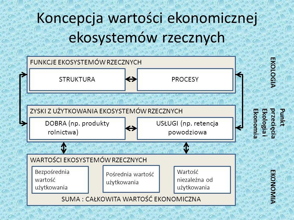 Koncepcja wartości ekonomicznej ekosystemów rzecznych