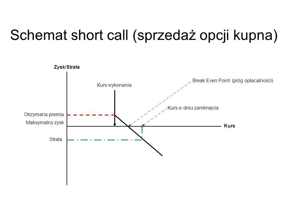 Schemat short call (sprzedaż opcji kupna)