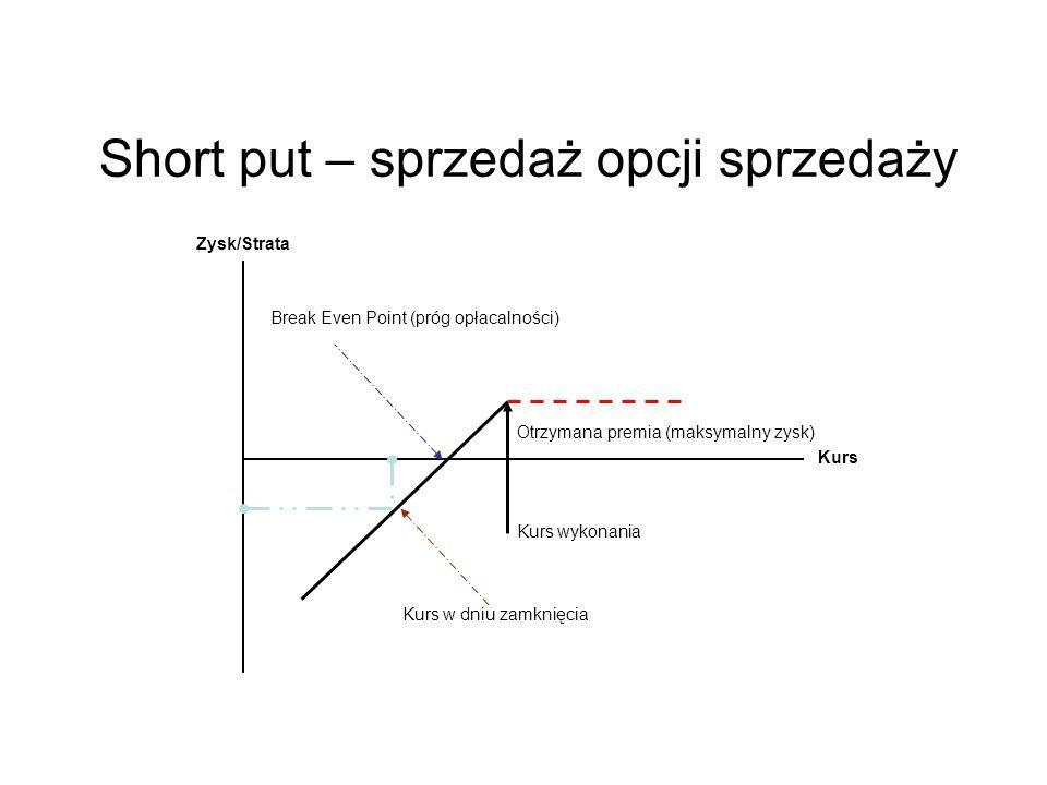 Short put – sprzedaż opcji sprzedaży