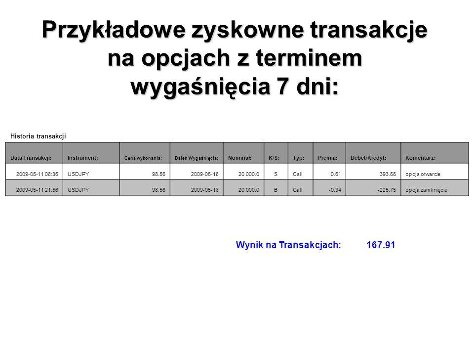 Przykładowe zyskowne transakcje na opcjach z terminem wygaśnięcia 7 dni: