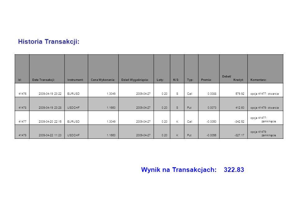 Wynik na Transakcjach: 322.83