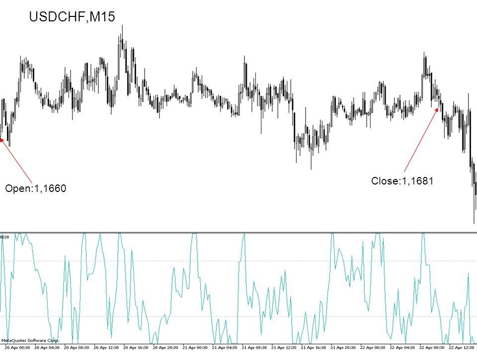 USDCHF,M15 Close:1,1681 Open:1,1660