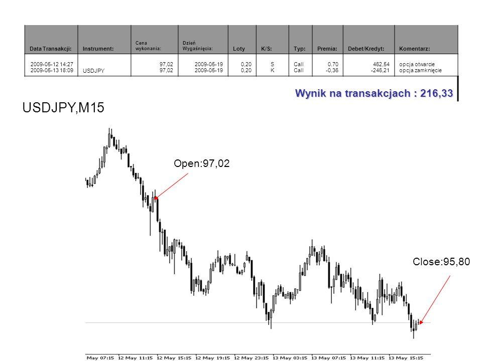USDJPY,M15 Wynik na transakcjach : 216,33 Open:97,02 Close:95,80