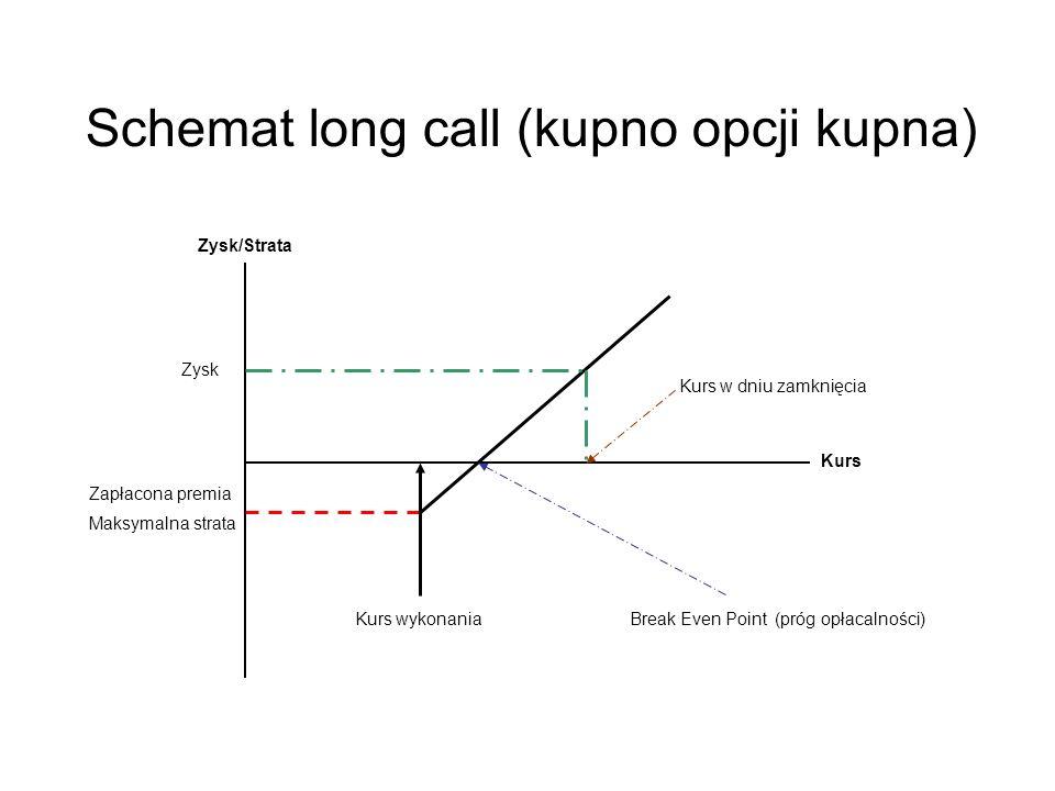 Schemat long call (kupno opcji kupna)