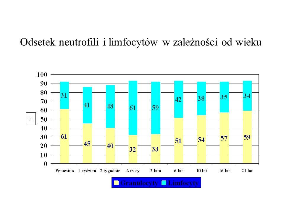 Odsetek neutrofili i limfocytów w zależności od wieku
