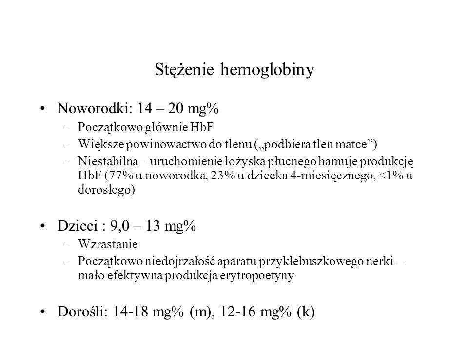 Stężenie hemoglobiny Noworodki: 14 – 20 mg% Dzieci : 9,0 – 13 mg%