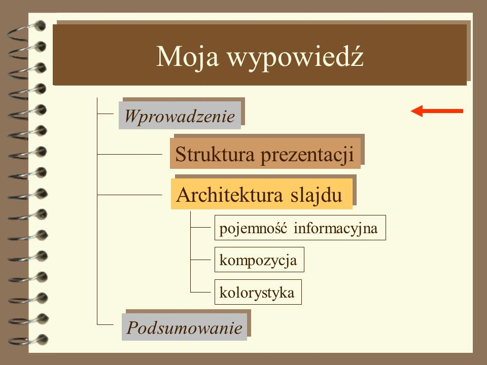 Moja wypowiedź Struktura prezentacji Architektura slajdu Wprowadzenie