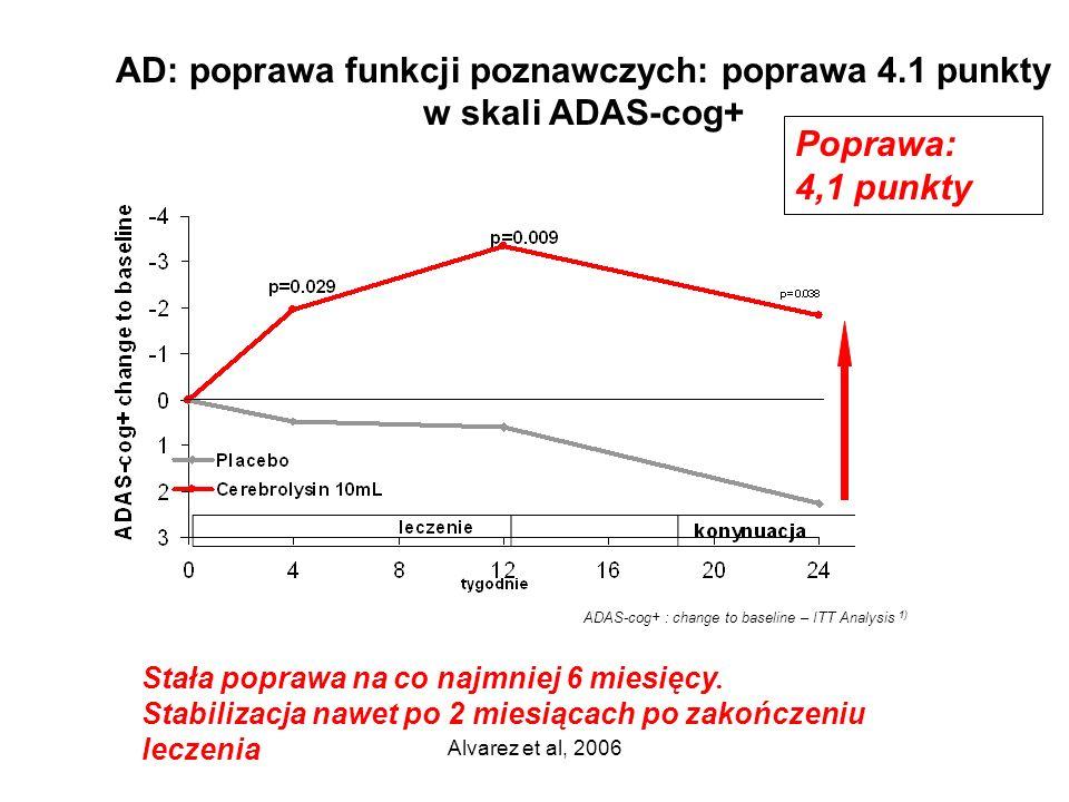 AD: poprawa funkcji poznawczych: poprawa 4.1 punkty w skali ADAS-cog+