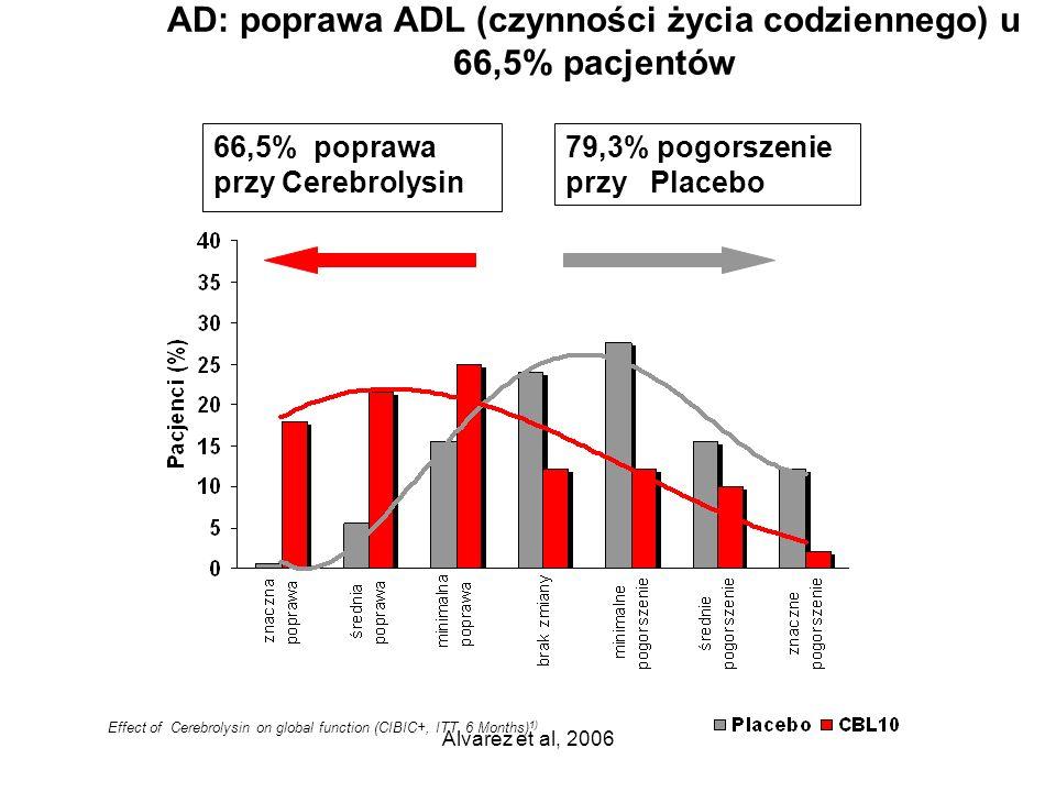 AD: poprawa ADL (czynności życia codziennego) u 66,5% pacjentów